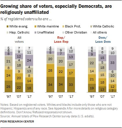 The composition of Democratic voters has changed a great deal over the past two decades, while Republican voters have shown less change https://t.co/LbygWwx4NY