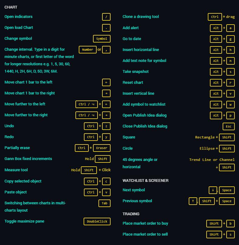 TradingView Keyboard Shortcuts