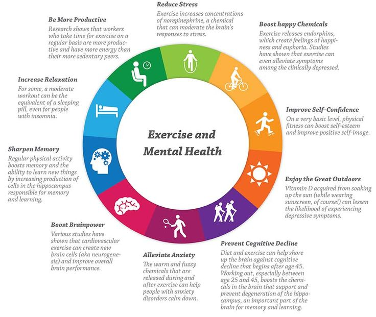 Youth Mental Health On Twitter Elevatetheconvo Daily Physical