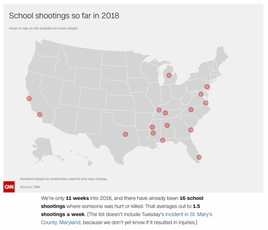 There has been, on average, 1 US school shooting every week this year https://t.co/jPWHxEZbmL
