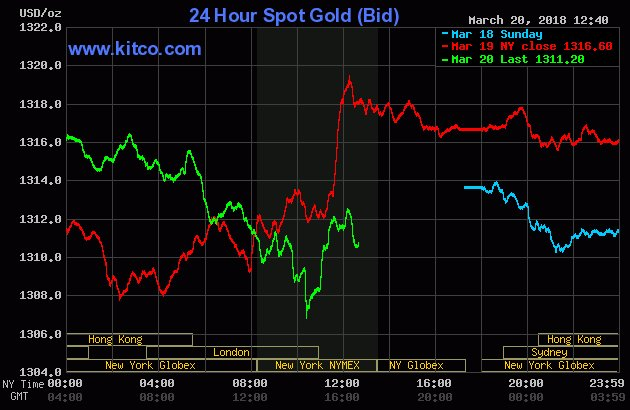#PreciousMetals: Stronger #USD and chart-based selling pressured #gold to 3-week low, while #silver touched a 3-month low - @jimwyckoff https://t.co/dw1qOXtoFt