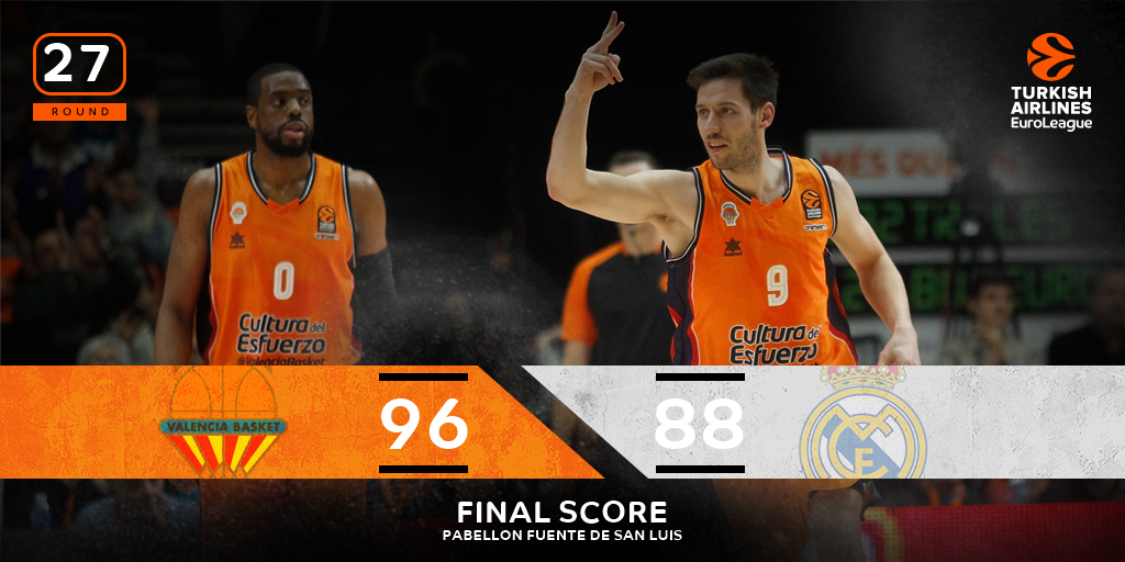 .@valenciabasket gets the win at home over its Spanish rivals