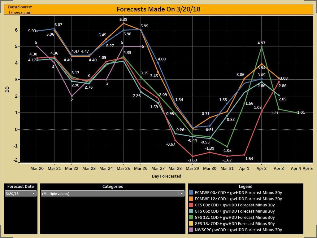 CDD + gwHDD vs 30y for all forecasts mad...