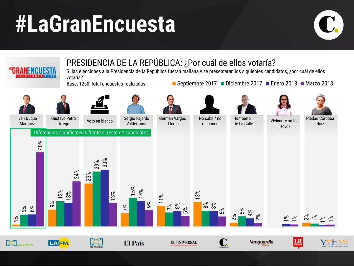 #LaGranEncuesta Si las elecciones a la Presidencia de Colombia fueran mañana y se presentaran los siguientes candidatos, ¿por cuál de ellos votaría? https://t.co/SjInquDdaV