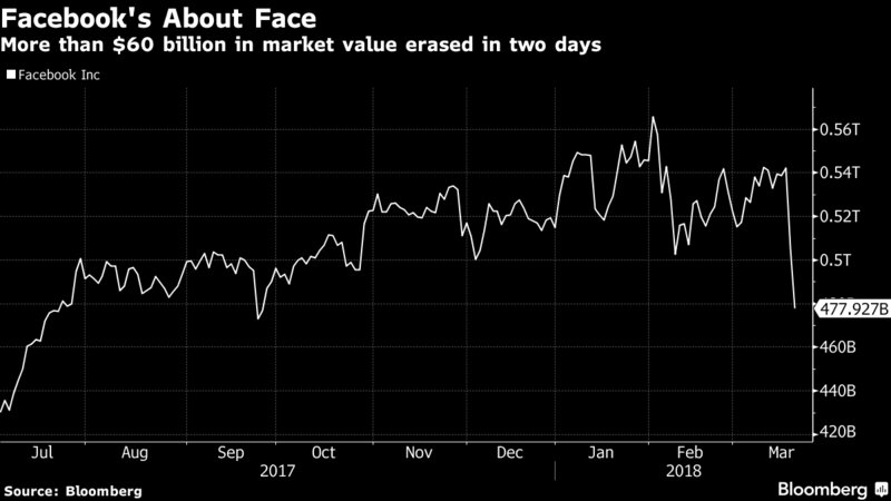 Facebook just lost more than Tesla's entire market cap in 2 days https://t.co/z2mwCyJqfq