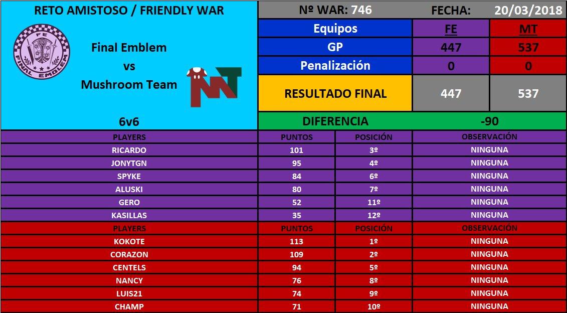 [War nº746] Final Emblem [FE] 447 - 537 Mushroom Team [MT] DYxt0FZXkAA0oeW