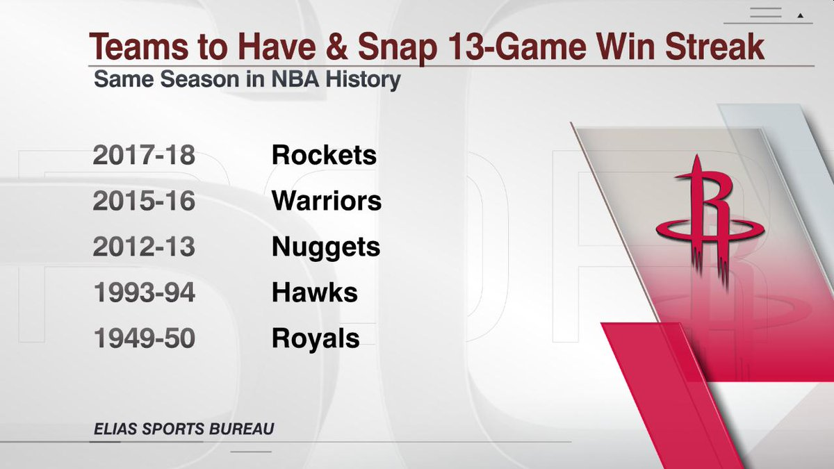 Thanks to @EliasSports, we know that the Rockets are the fifth team in NBA history to have and snap a 13-game winning streak in the same season.
