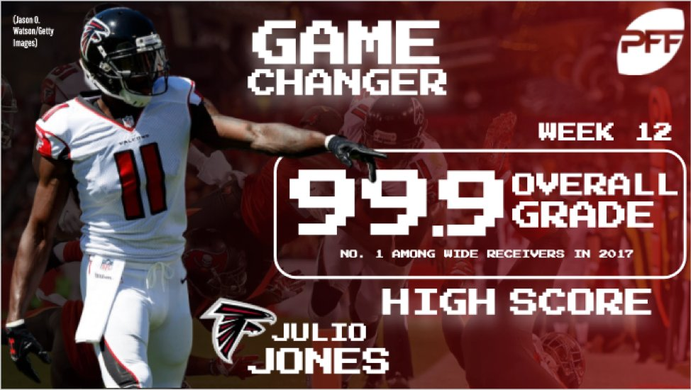 The highest graded games by WRs in 2017, led by Julio Jones' 99.9  ��: https://t.co/E08aTdQmNj https://t.co/617B5Ds1F3
