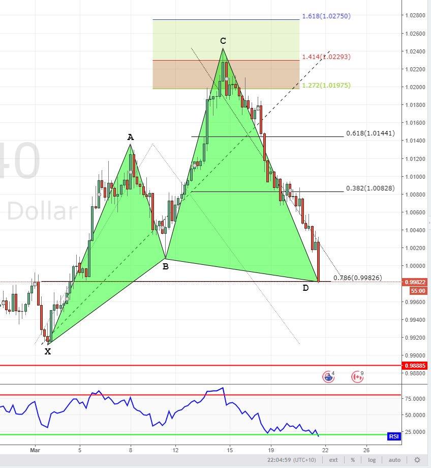 Advanced Pattern Trader (@Forex_AP_Trader)   Twitter