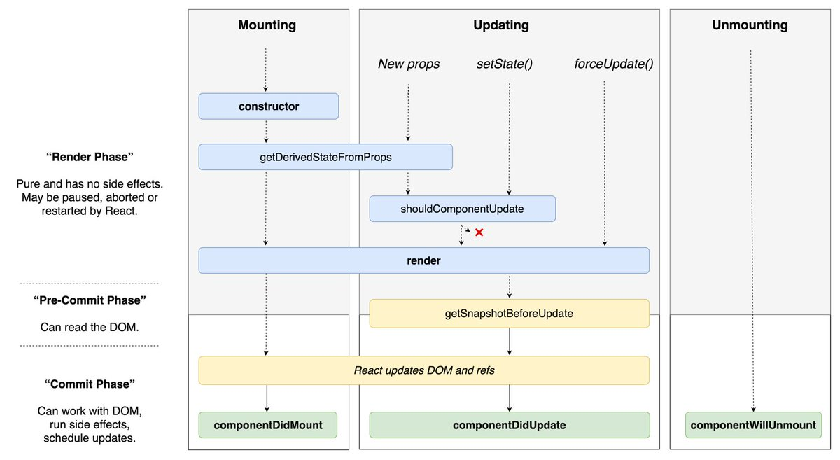 React 16 component lifecycle methods chart