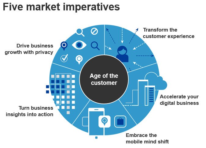 Here is the new focus of the #cio