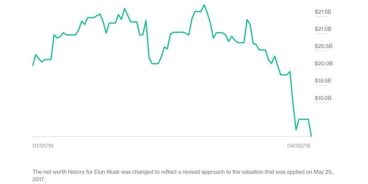 bloomberg on twitter one of the worst weeks in tesla s history has sapped elon musk s net worth https t co tn41issq2g sapped elon musk s net worth