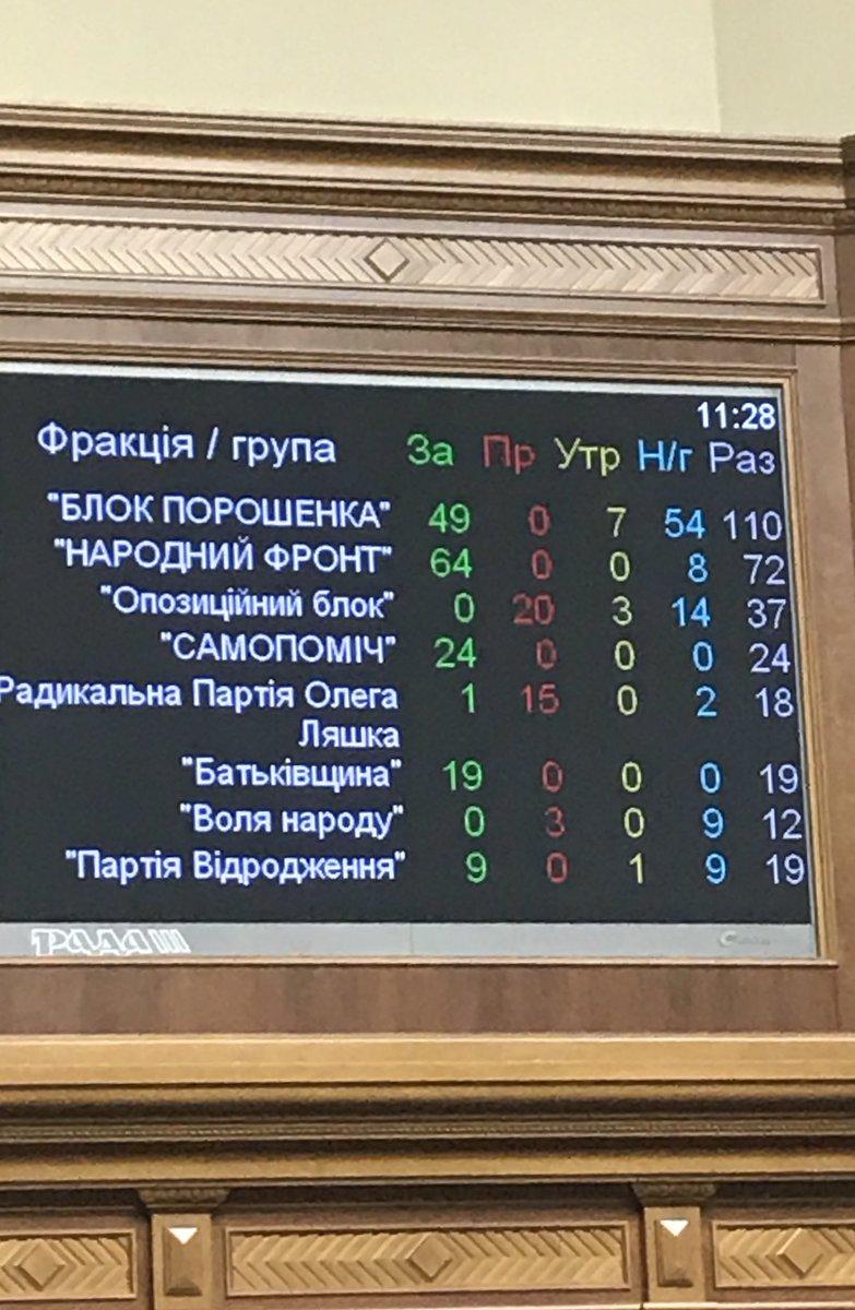 Провал отмены е-деклараций для активистов и обсуждение Билецким и Петренко телеэфира с Влащенко - Цензор.НЕТ 4372