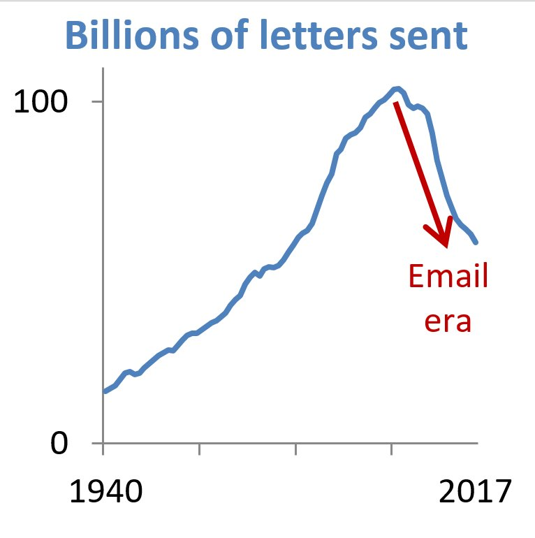 I made a chart illustrating the real challenge facing the USPS. https://t.co/NwRJevgYLo