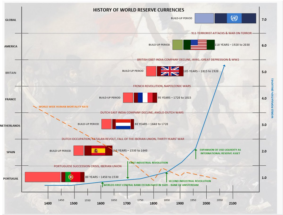 History of Global Reserve Currencies (1400-Present)