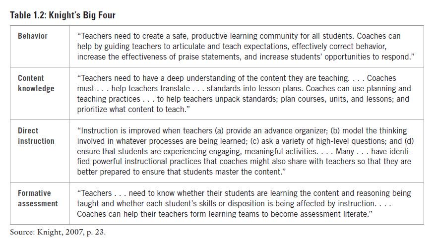 Research Based Strategies To Help >> Marzano Research On Twitter Knight 2007 Built His Model Of
