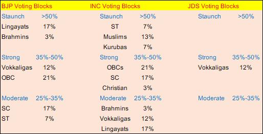 Karnataka Population Caste-wise and voting Patterns by