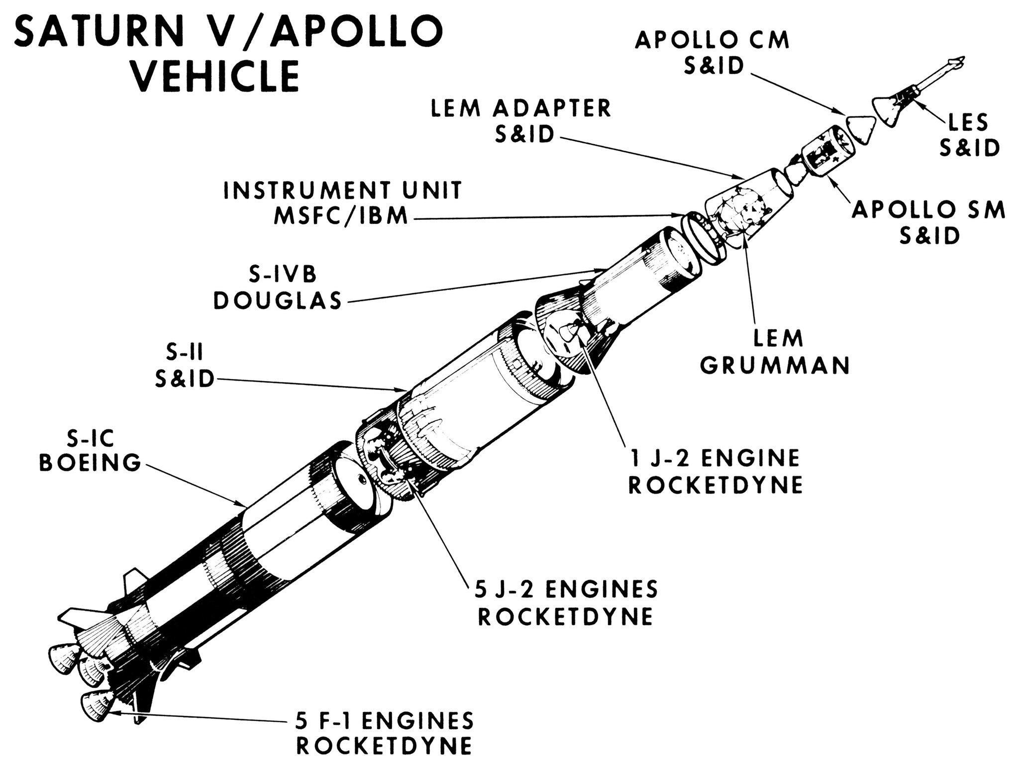 saturn rocket dimensions - HD1280×973