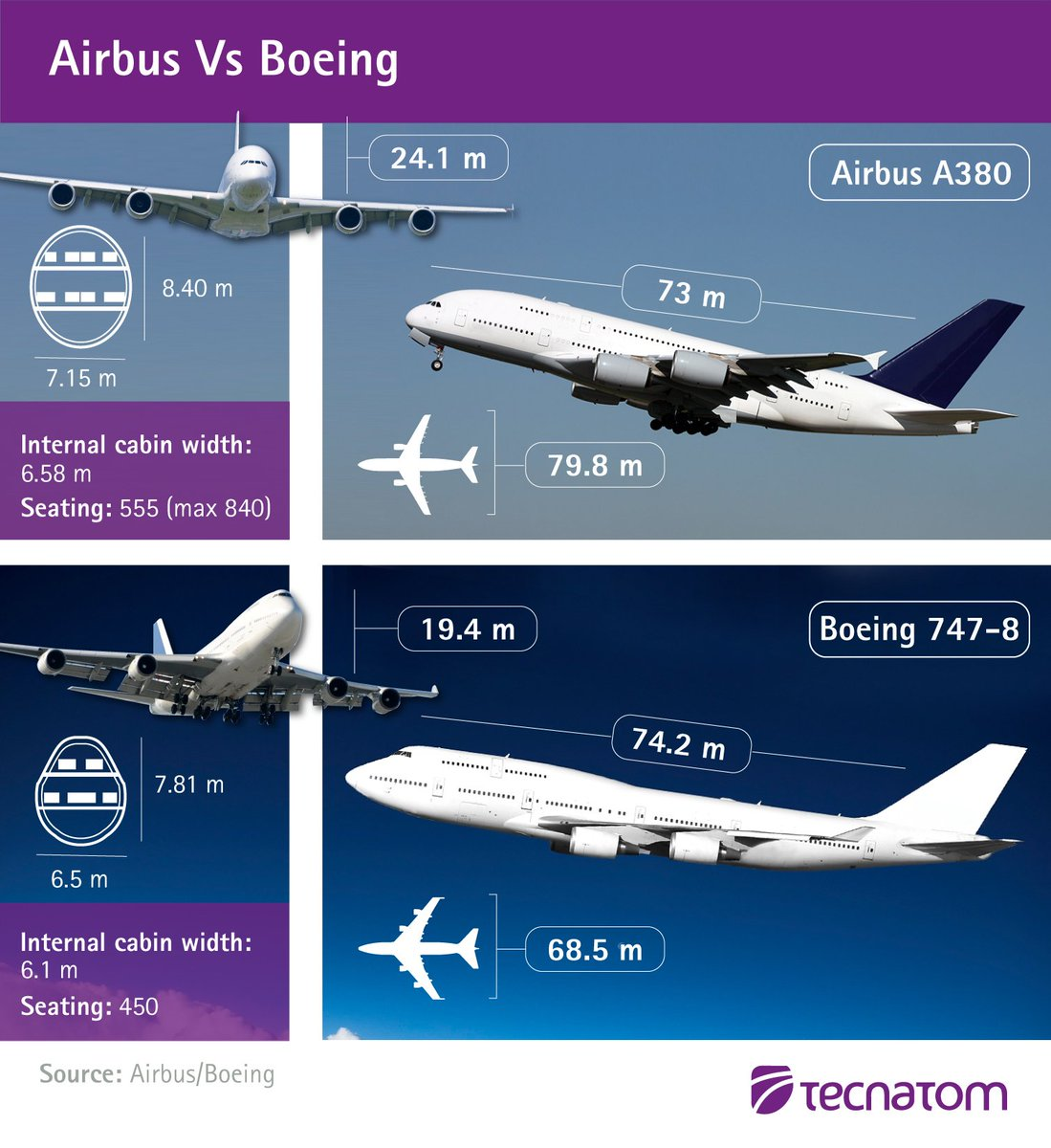 boeing and airbus competition analysis Competitor, was progressively increasing its market share by early 2000s, airbus was consistently garnering a larger share of new orders than boeing, and in 2003, it even surpassed boeing for the first time in deliveries of aircrafts (305 deliveries by airbus as against only 281 by boeing)  the.