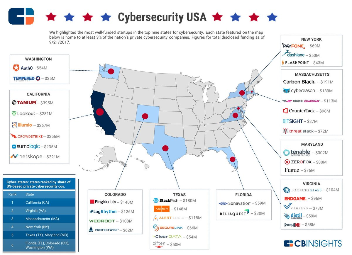 United : INFOGRAPHIC United funded cybersecurity startups ...