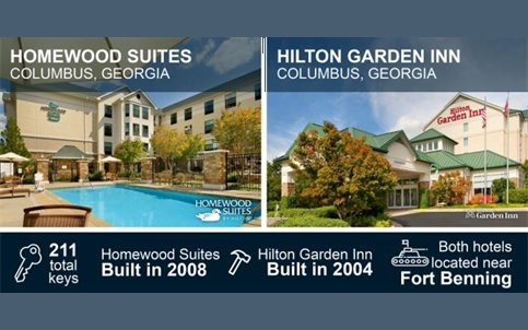 the cascade group in the sale of the hilton garden inn and homewood suites in columbus gahttpstco90zjnc4cxb httpstcou9efitxiyl - Hilton Garden Inn Columbus Ga