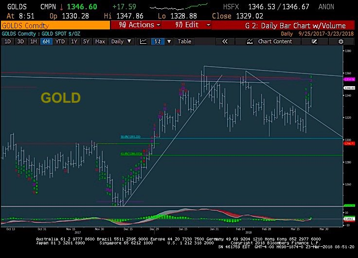 NEW Article:  'Gold Trading Outlook: Bullish Action Continues' - https://t.co/W99R4YU2C9  by @MarkNewtonCMT  $GLD $IAU $GDX