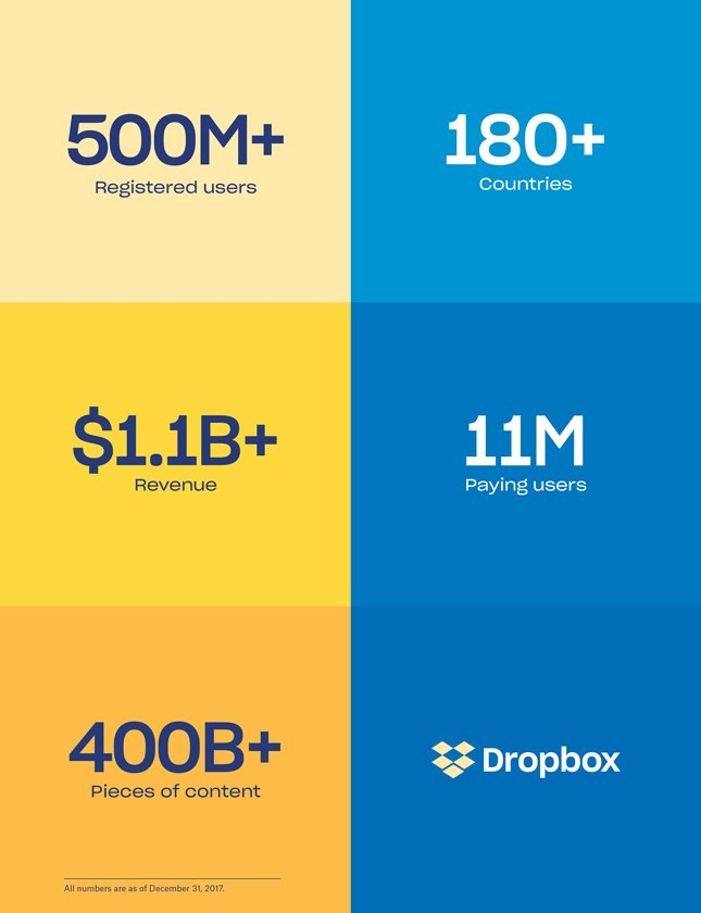 DBX 180 Countries 500 Million Users 11 Paying Customers Billion Revenue 400 Pieces Of Content Its Dropbox DropboxIPO