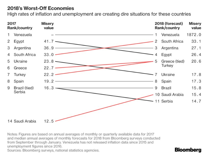 These are the world's most miserable economies https://t.co/ITZZxv6VgV