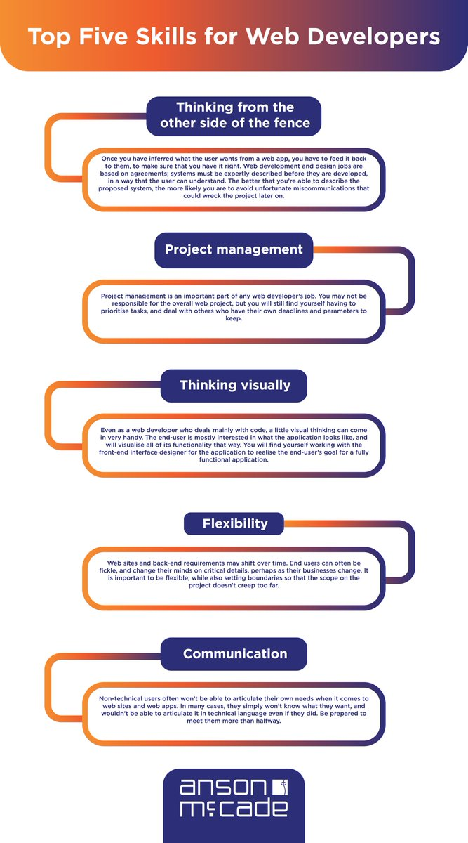 5 skills every #webdeveloper should have.   #webdevelopment #webdev #tech #digital #online #success #business #technews #coding #java #javascript #python #css #data #bigdata #programmer #programming <br>http://pic.twitter.com/GNQX1ZeJoA