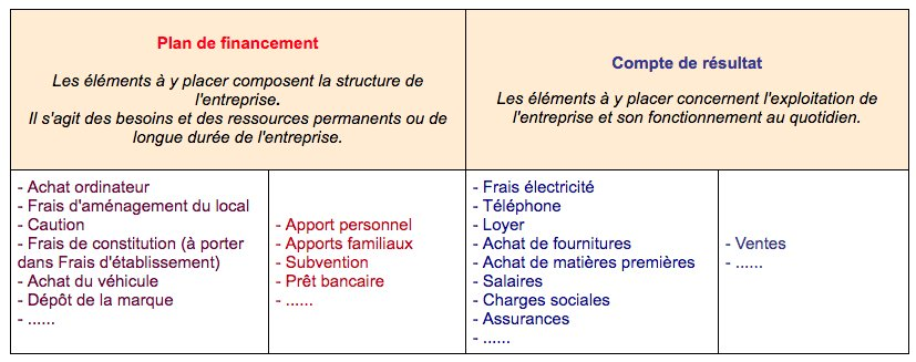 Agence France Entrepreneur Afe On Twitter Par Ou Commencer