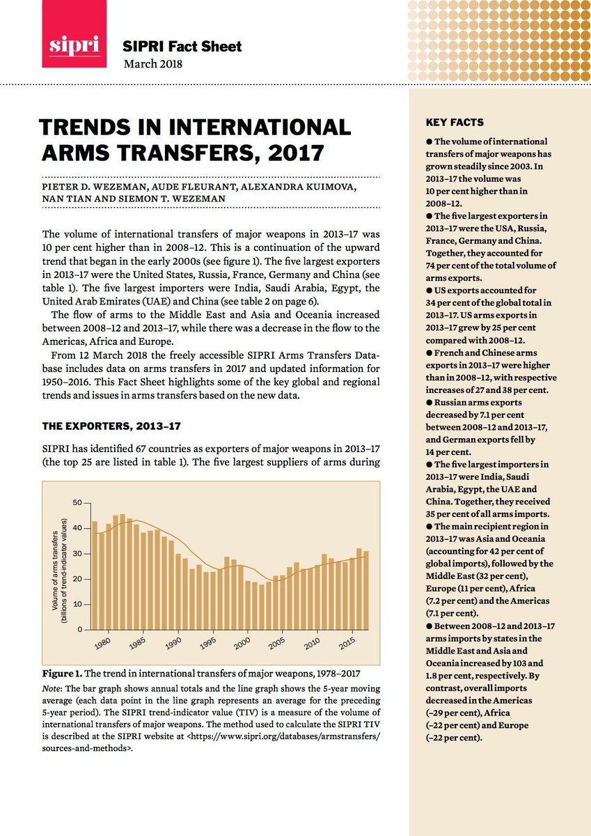 #SIPRI Latest News Trends Updates Images - AWgovPL