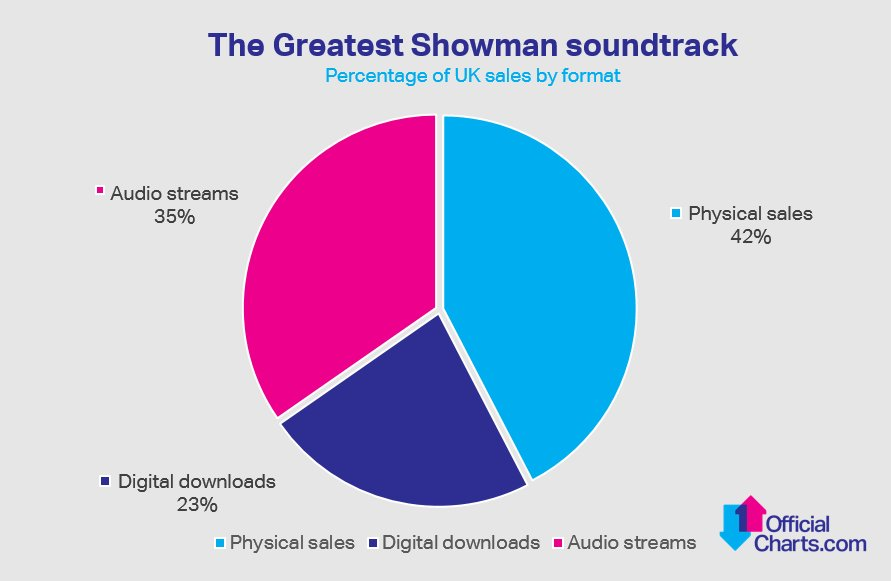 The Greatest Showman soundtrack has been big on streaming, but it's physical CD sales that have really helped keep it at Number 1 for the last 11 weeks: https://t.co/eQSDy2LmNz