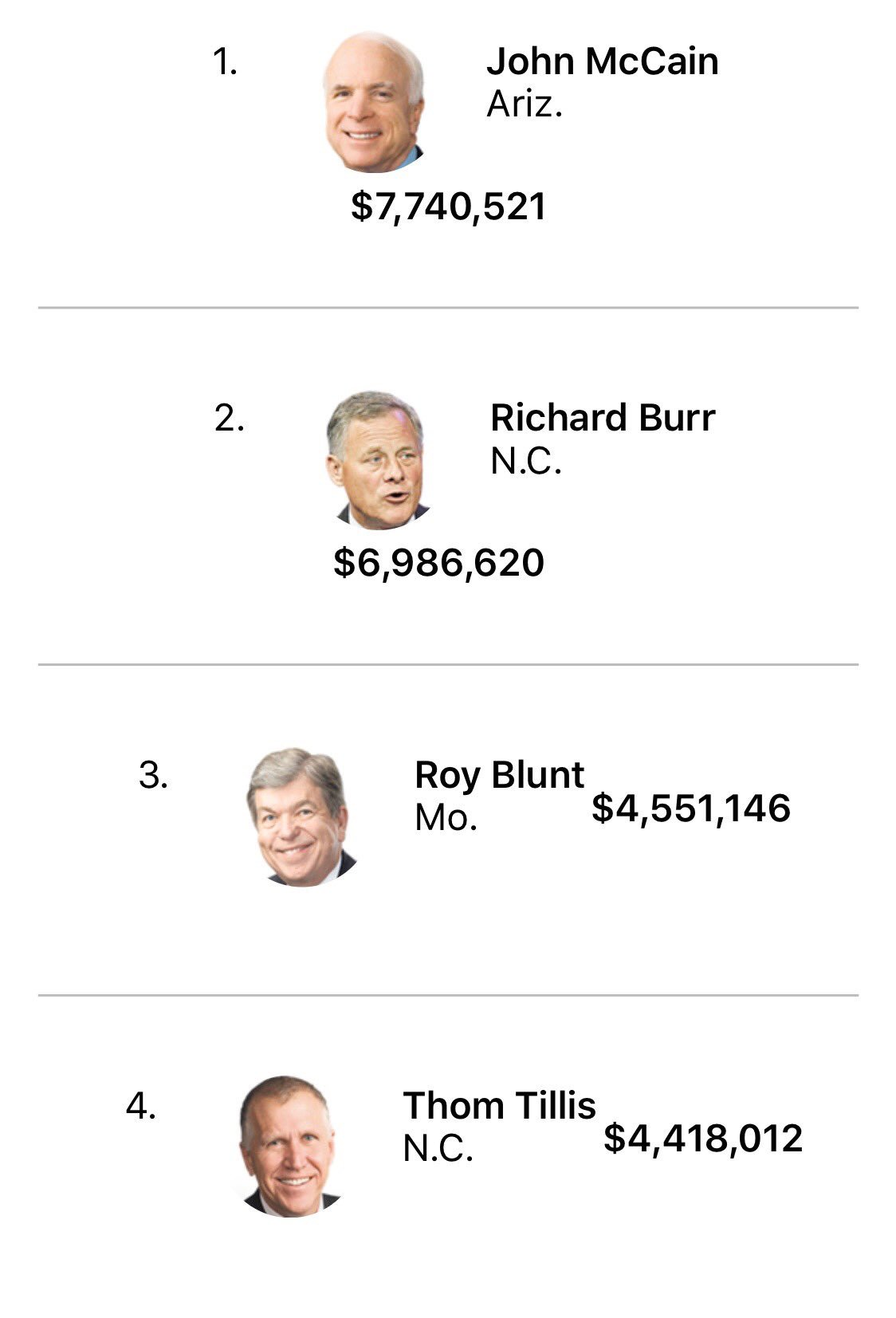 These lawmakers accepted the most money from the NRA #1 https://t.co/iEEndKbuzK