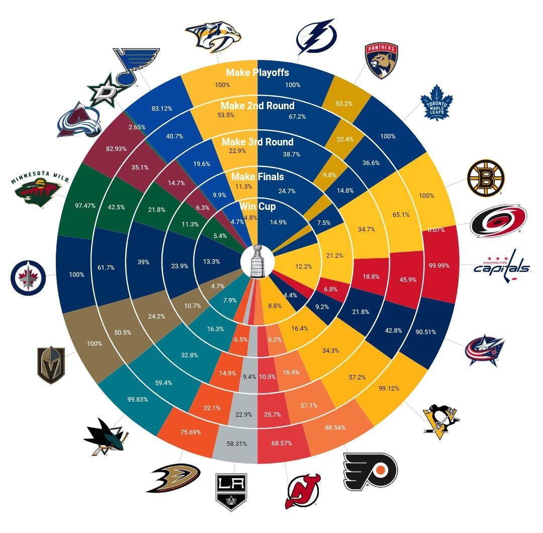 NHL playoff odds
