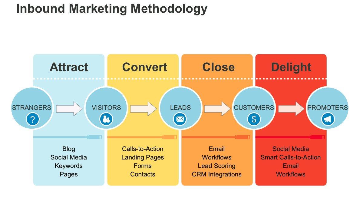 internet marketing methodology