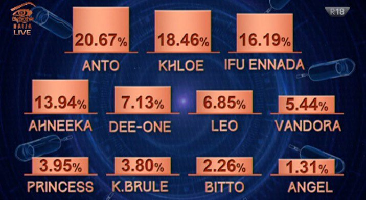 #BBNaija 2018 #BBBringBack how Nigeria Voted