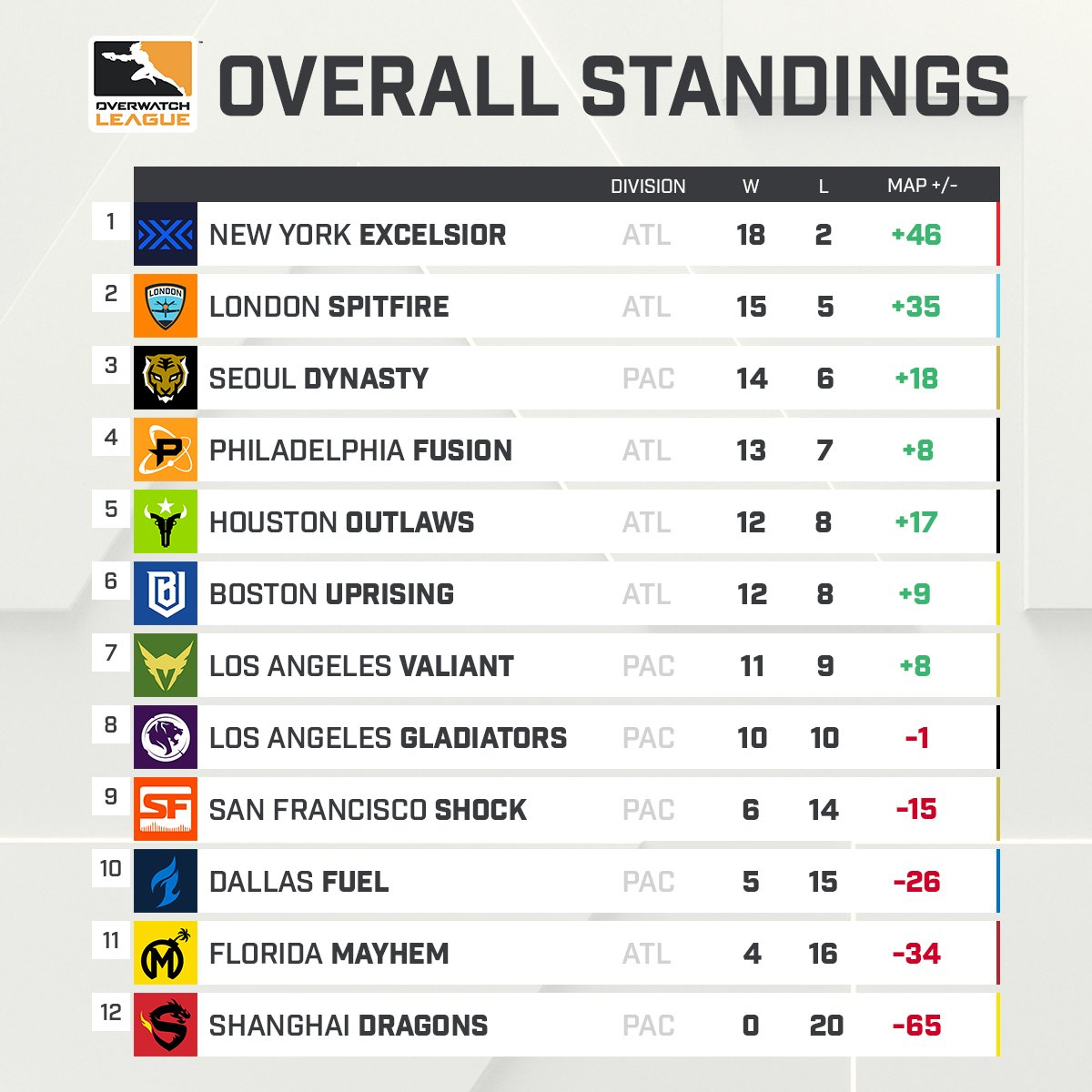overwatch league standings 2019