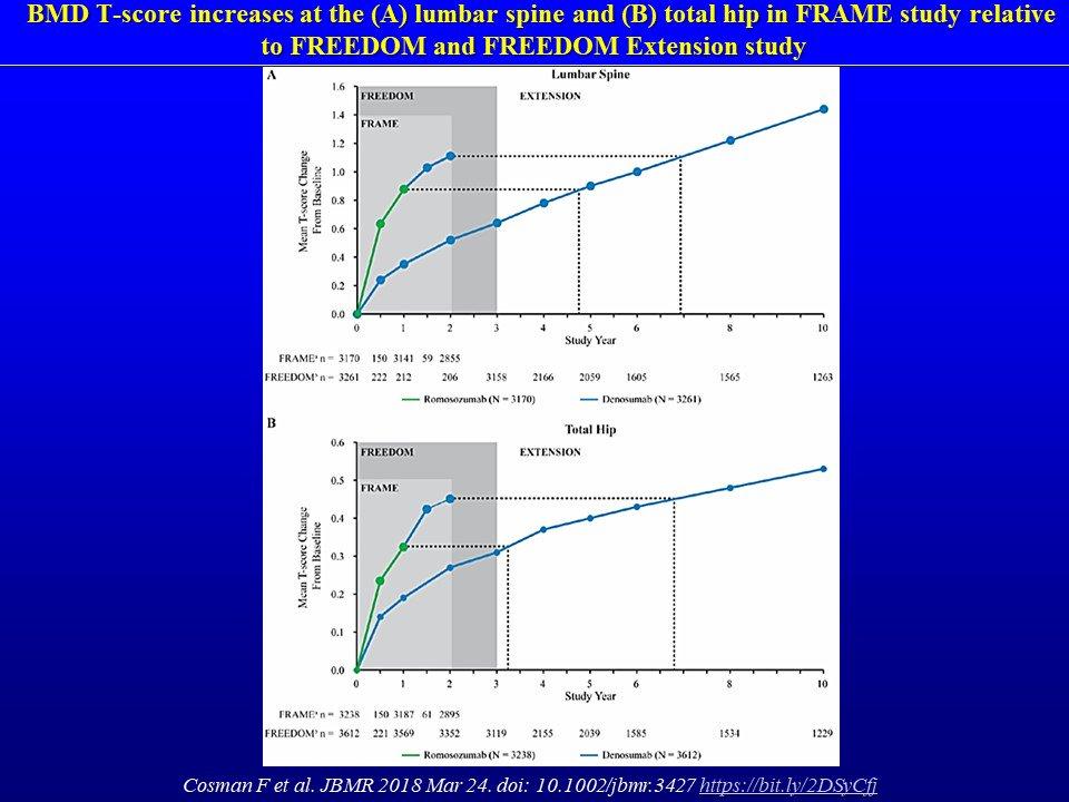 Romosozumab frame study