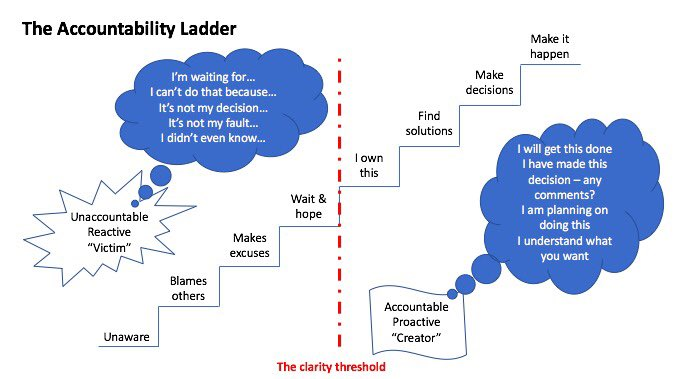 ladder diagram symbols pdf accountability ladder diagram accountability ladder - yamsixteen
