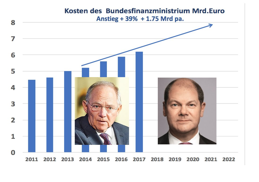 Charmant Wir Regierung Proben Fortsetzen Zeitgenössisch - Entry ...