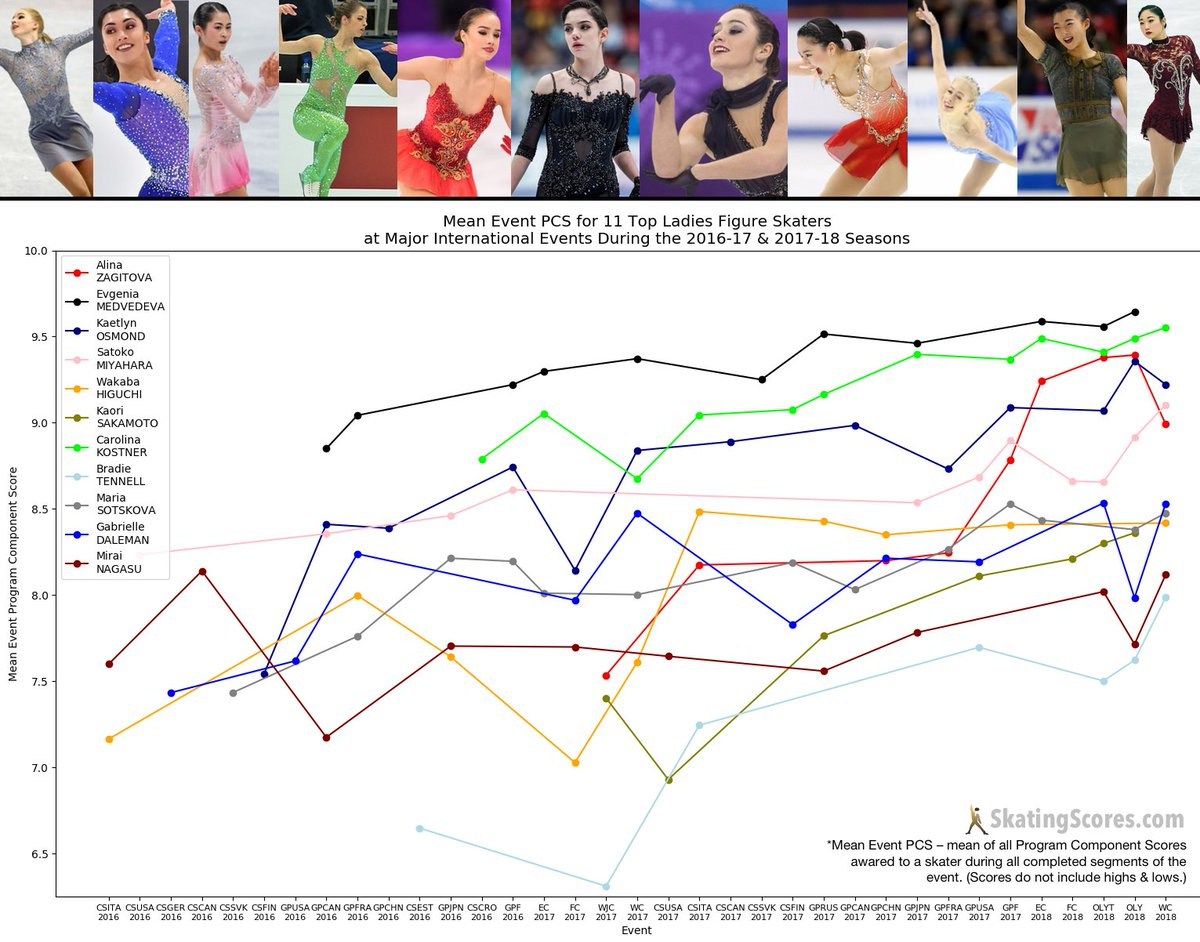 Skatingscores on twitter this chart shows the mean event program alinazagitova evgeniamedvedeva kaetlynosmond satokomiyahara wakabahiguchi line colors roughly match iconic costumes of the skaterspicitter gumiabroncs Image collections