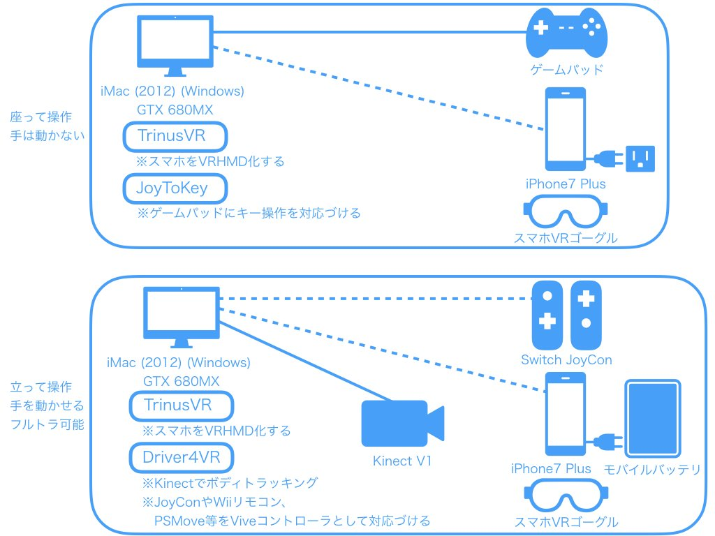 Driver4vr two kinect
