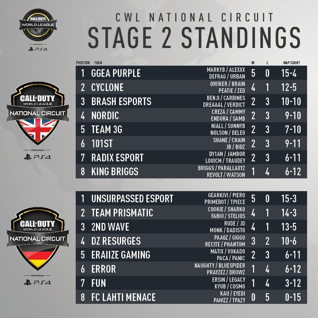 The updated  CWLPS4 National Circuit Standings after Week 2 action. Matches  will resume April abfb765a9