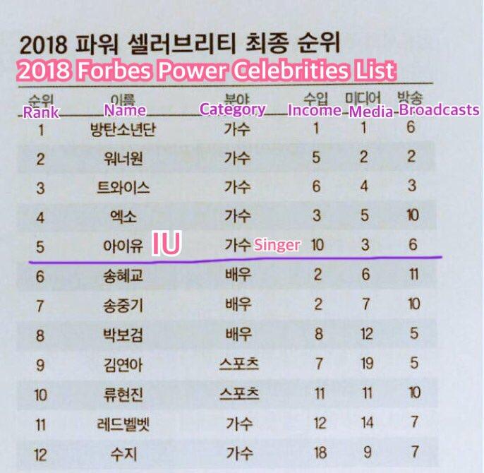 Highest Earning Kpop Figures Estimate 2012 2017 Allkpop Forums