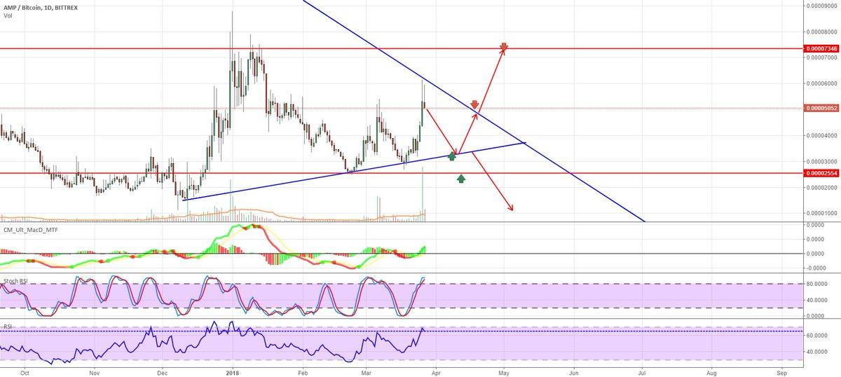 amp btc tradingview)