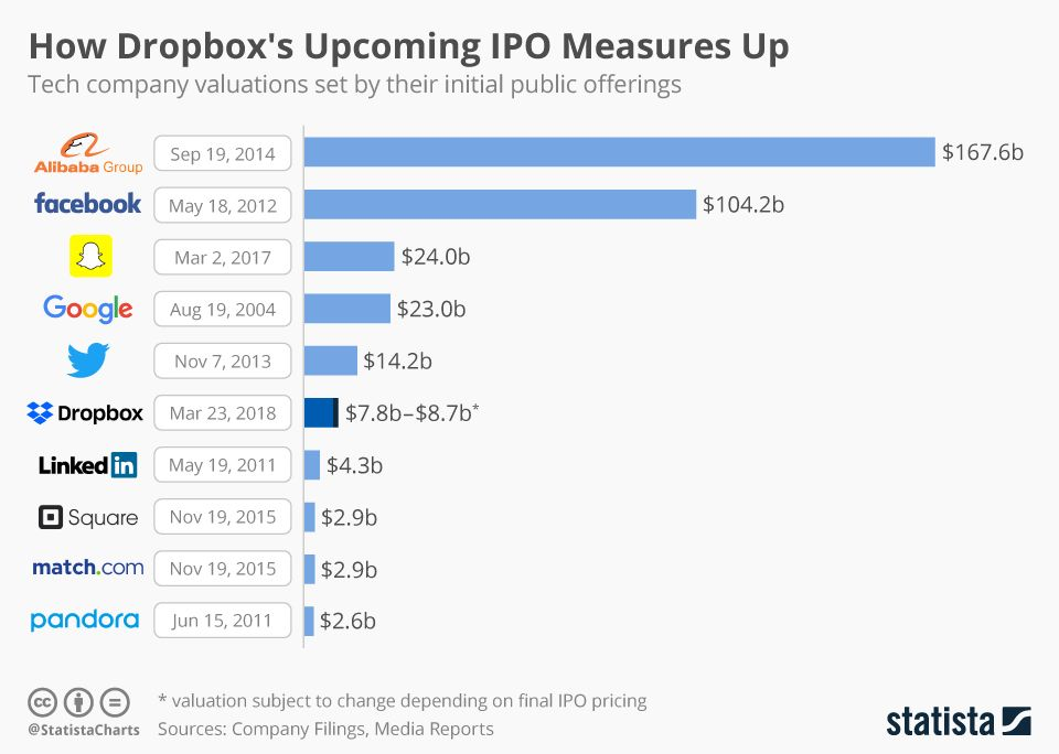 is ipo rating a good measure It might be worthwhile to keep an eye on past ipo performances and this section can help you here is a quick list of best listings this year but feel free to check out performances of previous years by clicking on the link below the table.