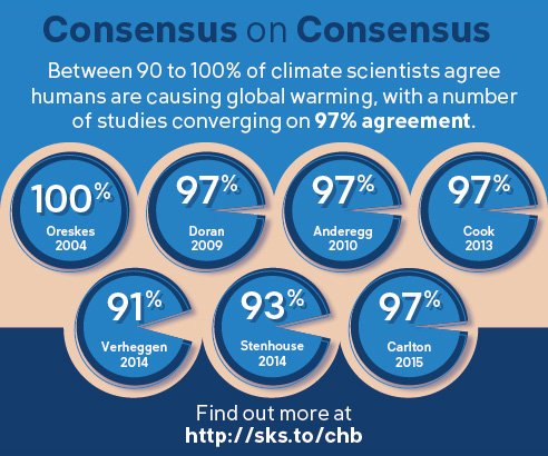 John Cook On Twitter We Have Consensus On Consensus A Survey Of