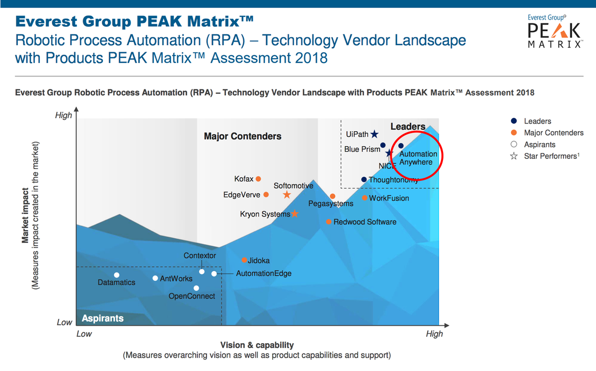 major contender in multiple markets Press release issued dec 13, 2017: everest group has positioned and named rapidvalue solutions, a leading provider of digital transformation to enterprises worldwide, as a major contender in its recent report software product engineering services – market trends and services peak matrix™ assessment.