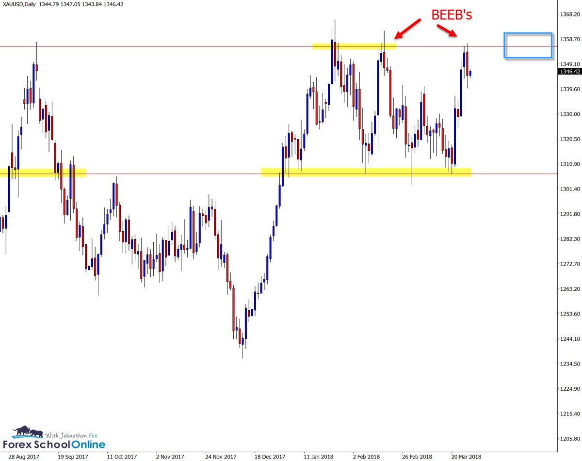 Weekly Charts In Focus Gold