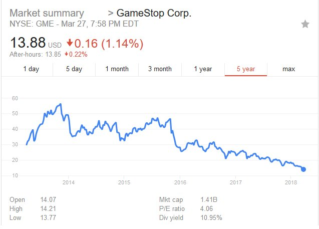 Roco1003 On Twitter Lets Discuss Gamestop Its Stock Price Is